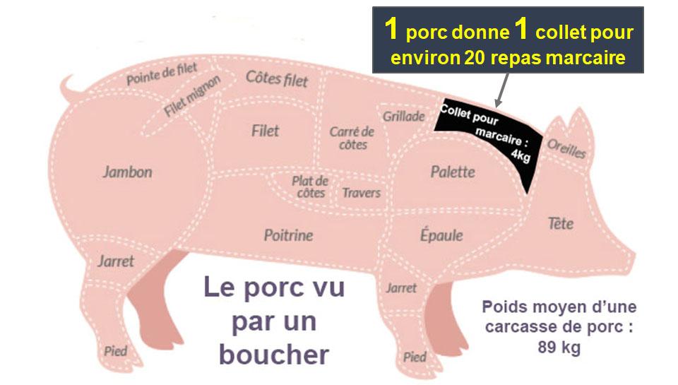 Marcaire porc